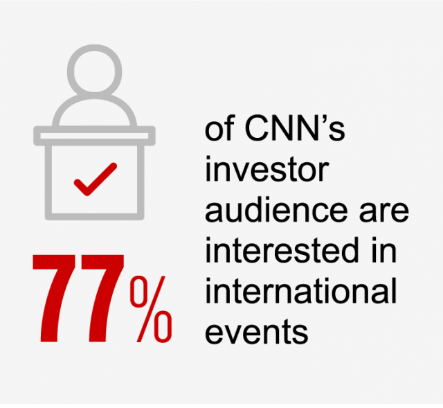 77% investors are interested in intl events