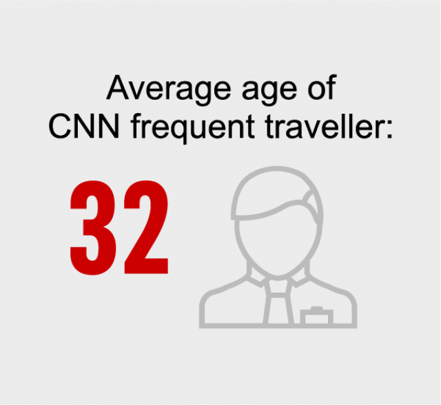Average age of CNN frequent traveller is 32 years