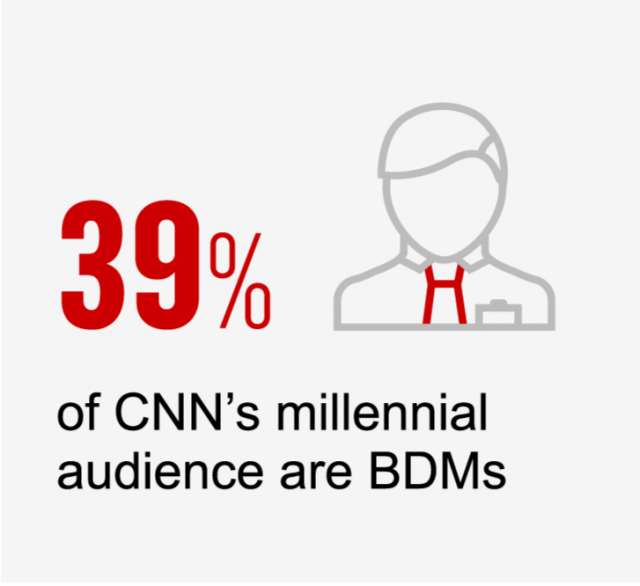 39% CNN millennials are BDMs