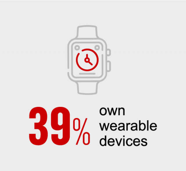 39% of CNN travellers own wearable devices