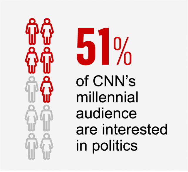 51% cnn millennials are interested in politics