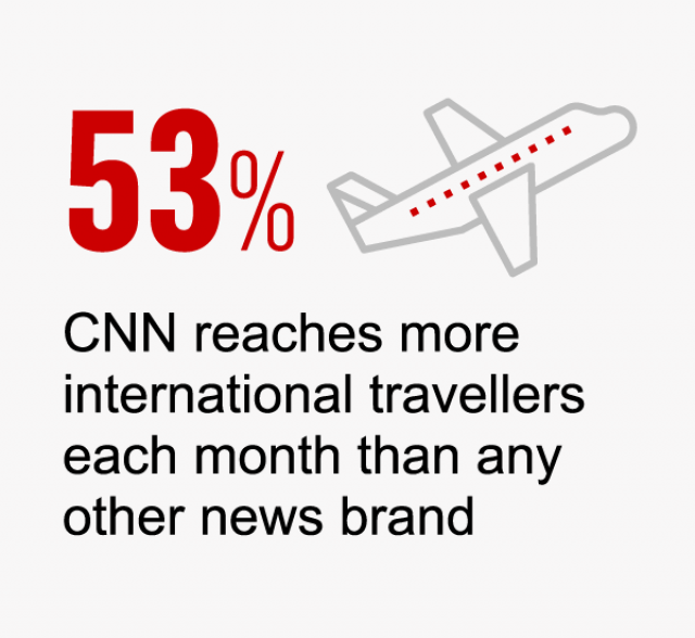 53% - CNN reaches more international travellers each month than any other news brand