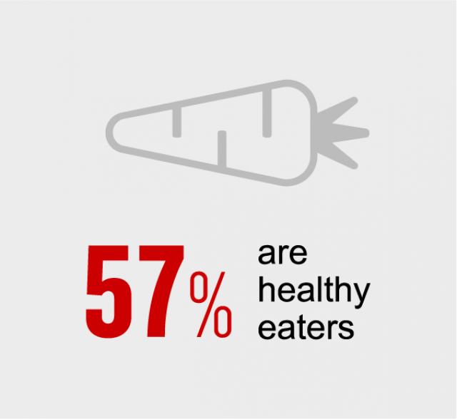 57% of CNN travellers are healthy eaters