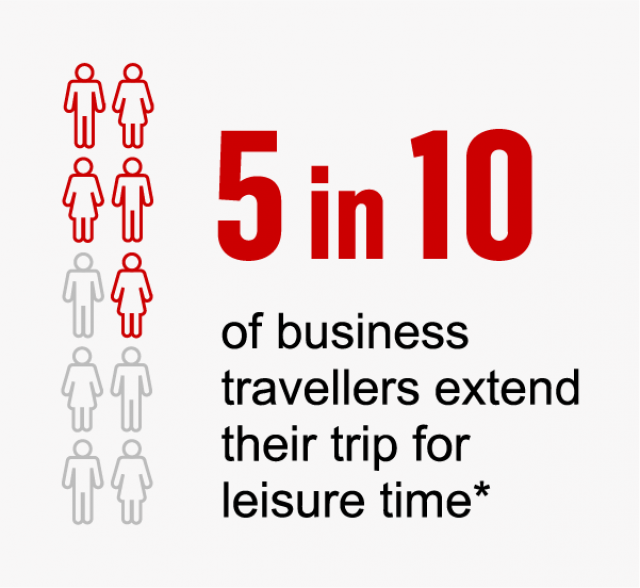 5 in 10 CNN business travellers extend their trip for leisure time