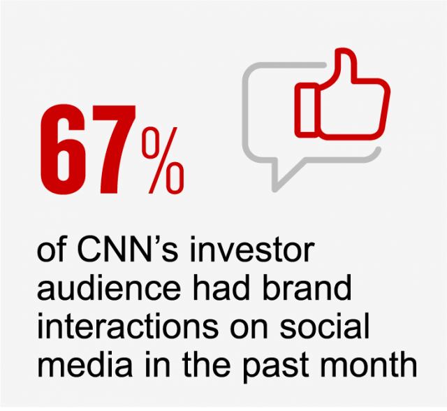 67% of CNN investors interact with brands on social