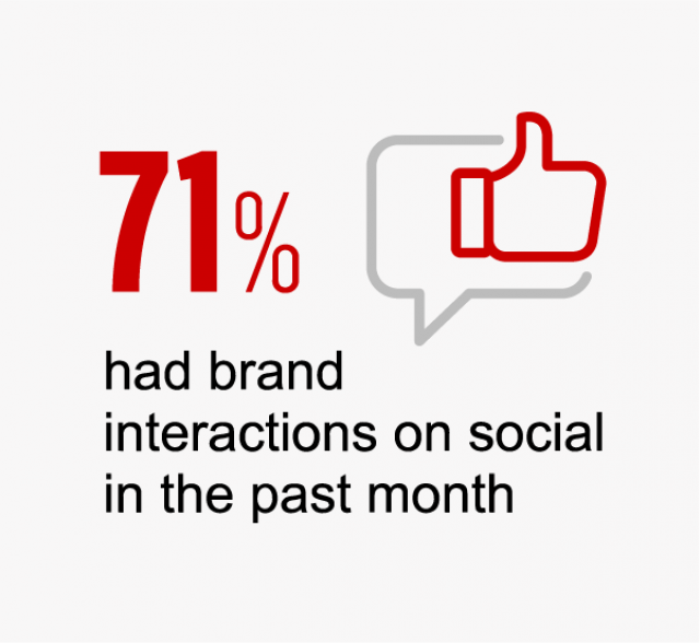 71% of CNN travellers had brand interactions on social in the past month